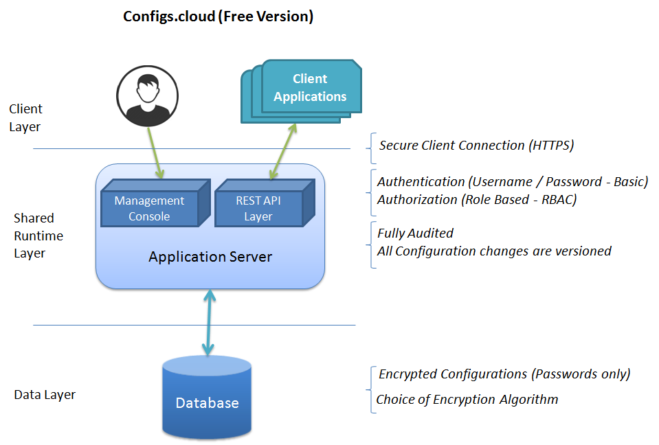 Configs.Cloud Security Implementation for Free Version